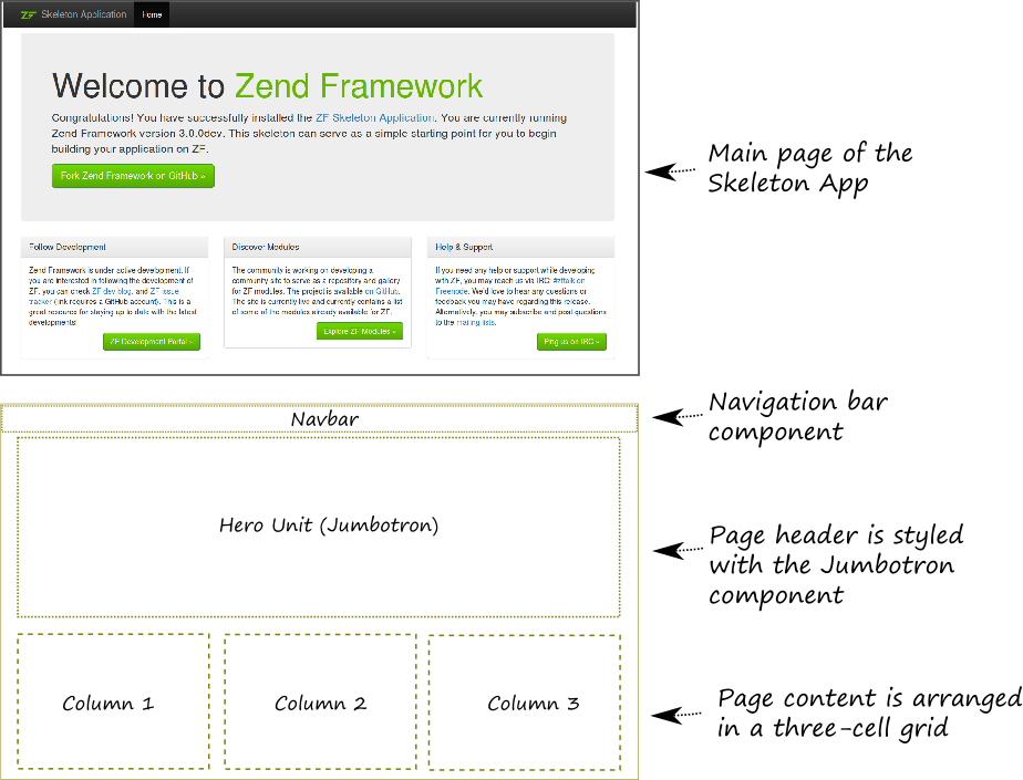 About CSS Stylesheets and Twitter Bootstrap – Using Zend