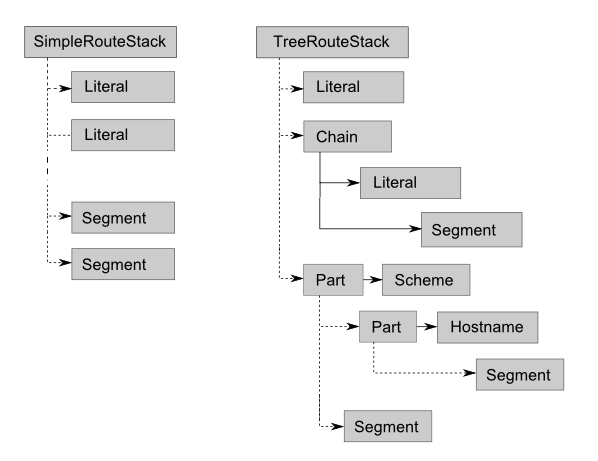 Combining Route Types – Using Zend Framework 3